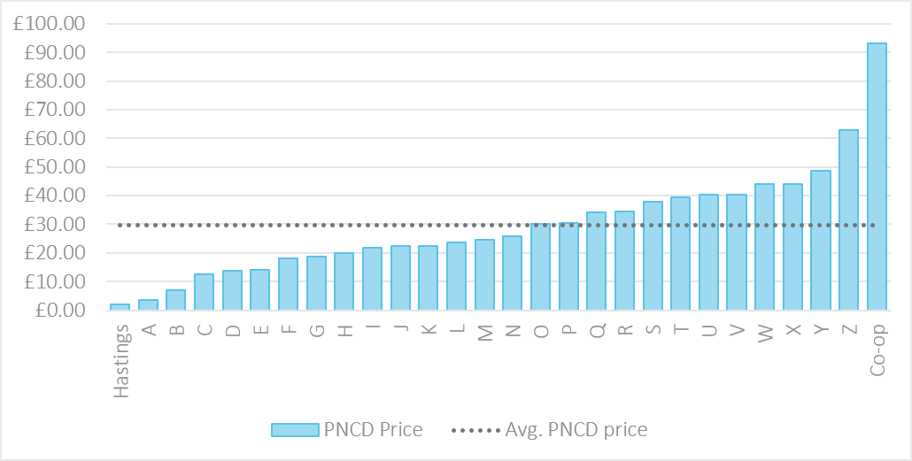 range of pncd