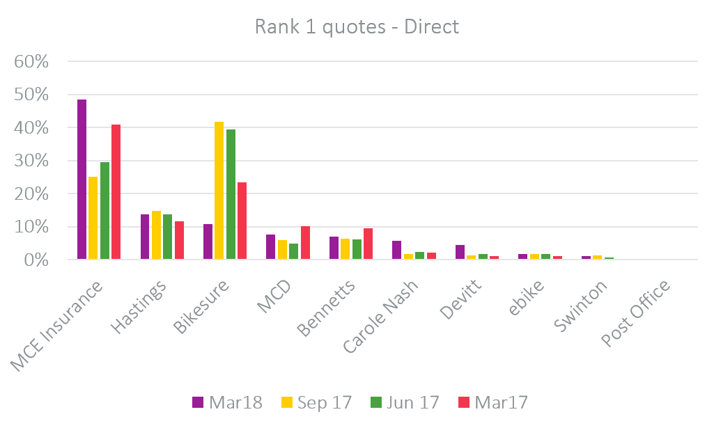 rank 1 quotes direct