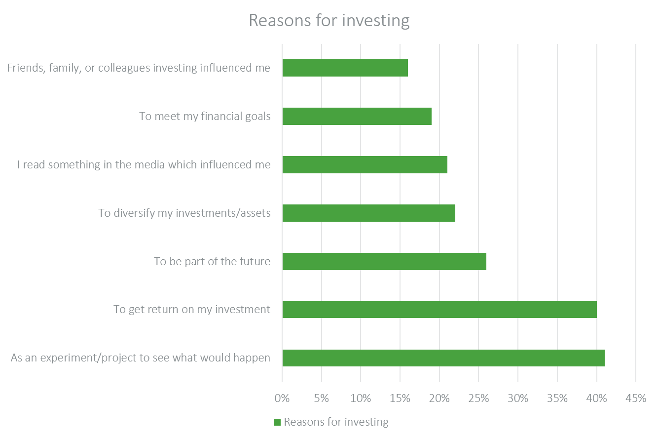 reasons for investing