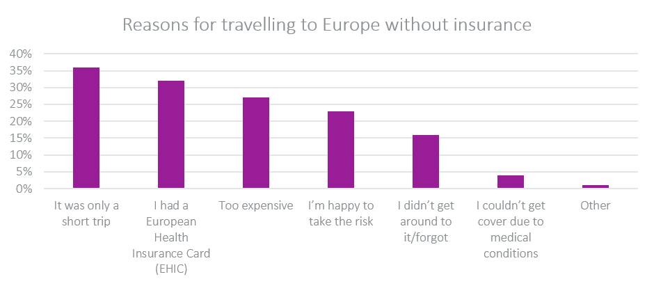 reasons for travelling without insurance