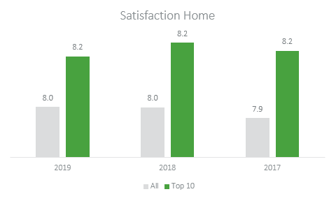 satisfaction home