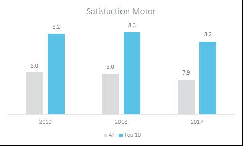 satisfaction motor