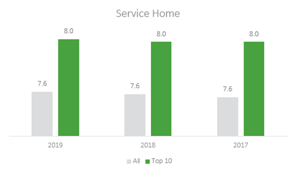 service home data 2019-2