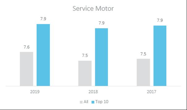 service motor data 2019