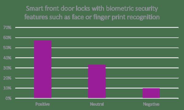 smart front door locks-1