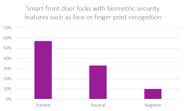 smart front door locks-1