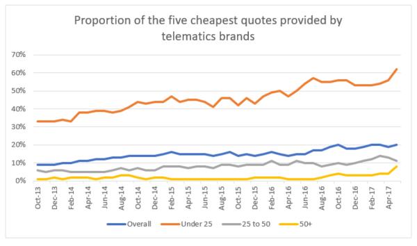 telematics-chart.png