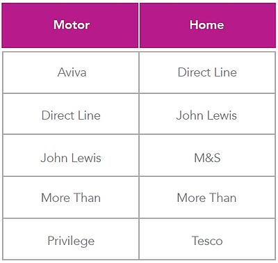 top-5-brands-customer-service.jpg