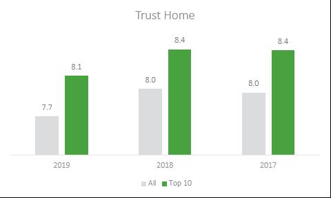 trust home