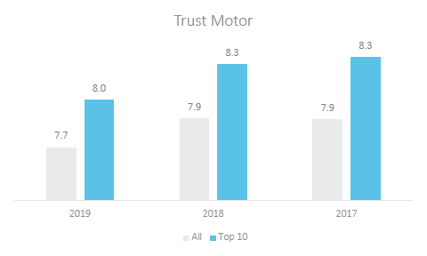 trust motor