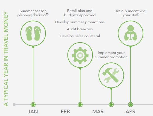 typical year in travel money.jpg
