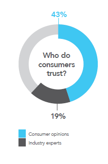 who do consumers trust image.png
