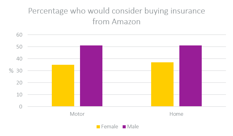 who would consider buying insurance from amazon
