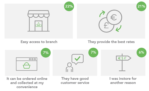 why customers choose a provider