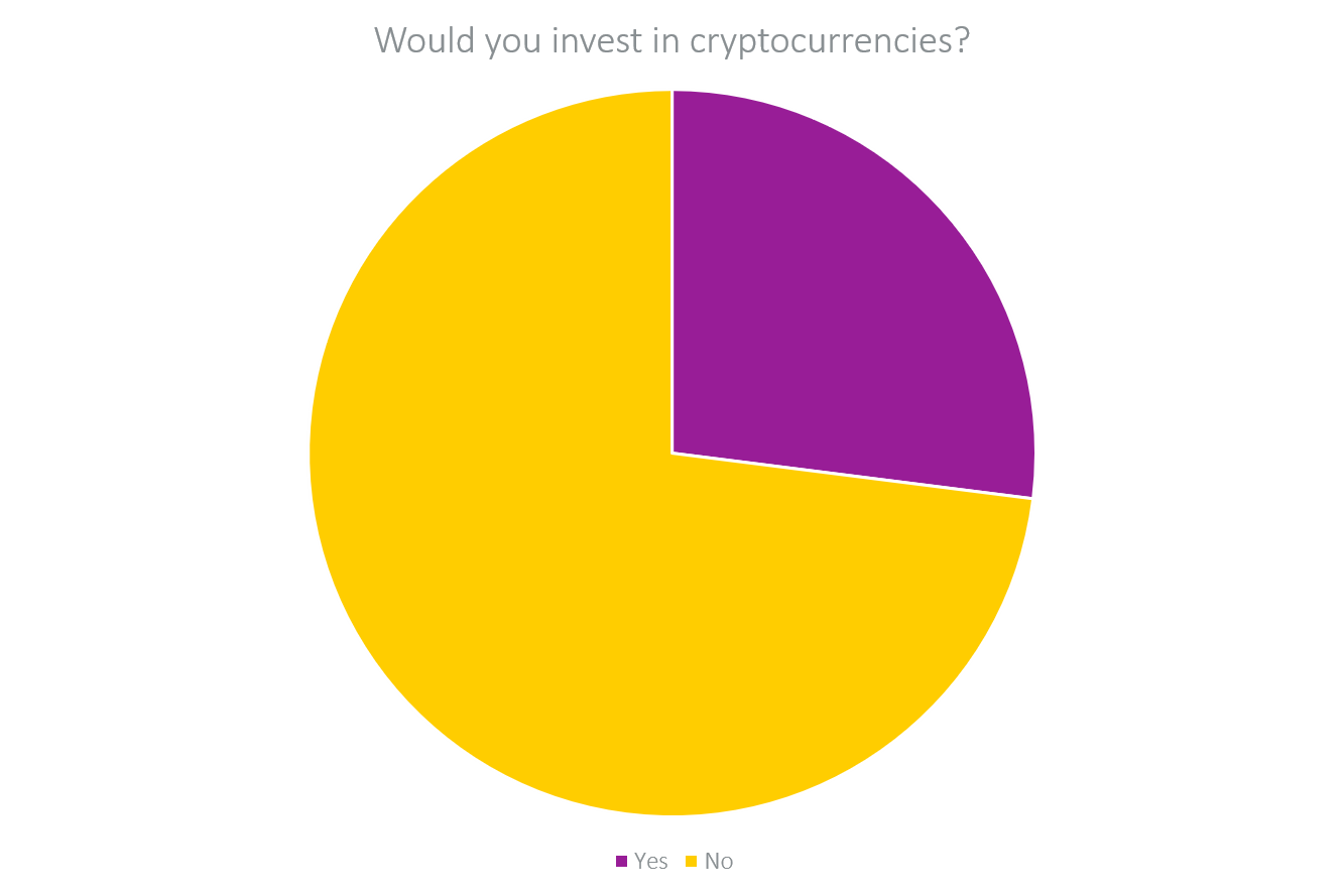 would you invest in cryptocurrencies