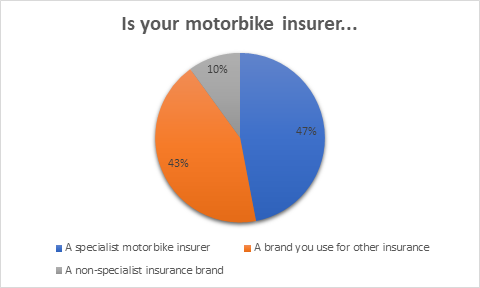 Is your motorbike insurer...
