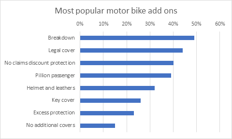 Most popular motorbike add-ons