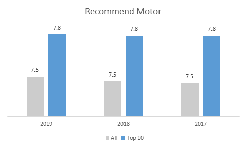 top 10 recommended motor insurers