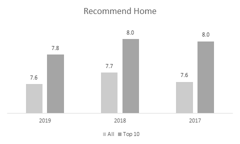 top 10 recommended home insurers