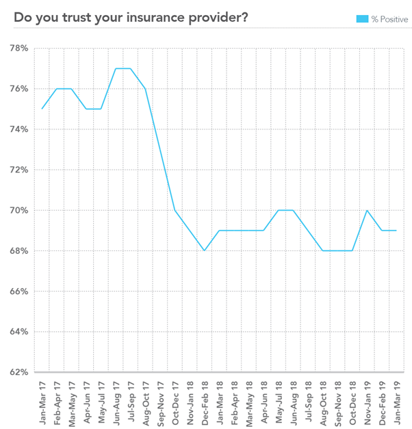 Do you trust your insurance provider?