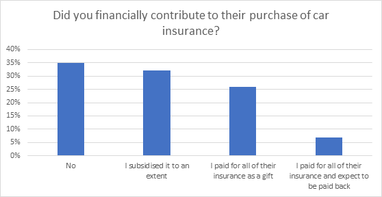 Did you financially contribute to their purchase of car insurance?