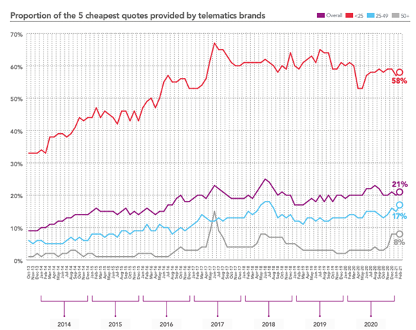 Proportion of the 5 cheapest quotes provided by telematics brands