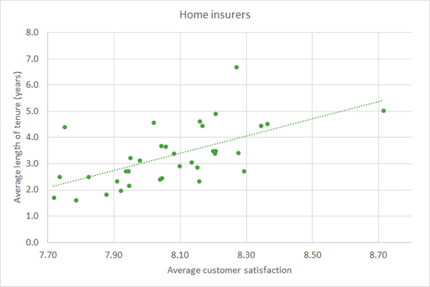 Home insurers: the relationship between customer satisfaction and length of tenure with that insurer