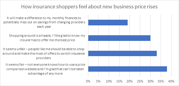 How insurance shoppers feel about new business price rises