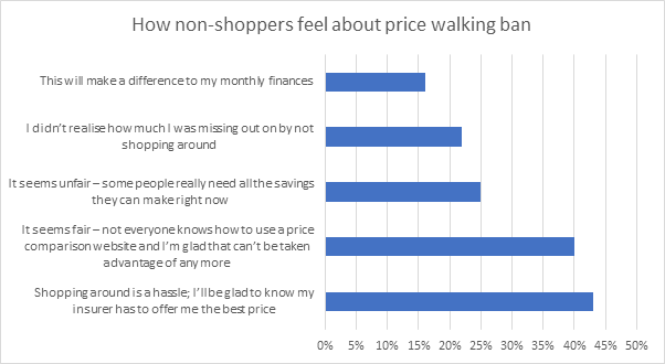 How non-shoppers feel about price walking ban
