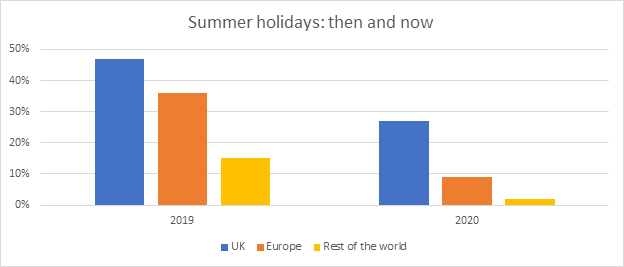 Summer holidays: then and now