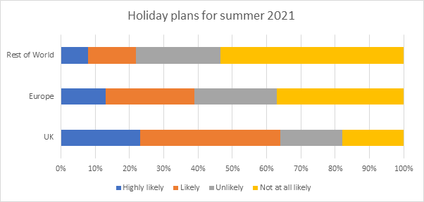 Holiday plans for summer 2021
