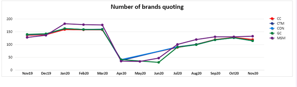 Number of brands quoting