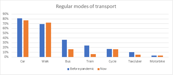 Chart showing regular modes of transport