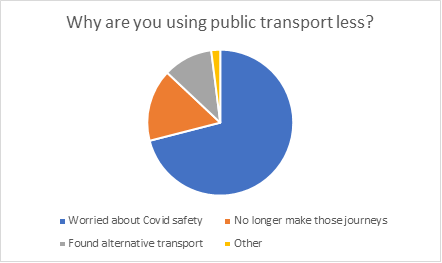 Chart showing reasons for using less public transport