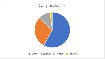 Chart showing car purchases